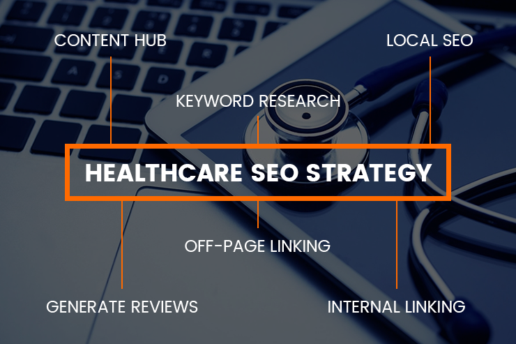 Healthcare SEO strategy diagram