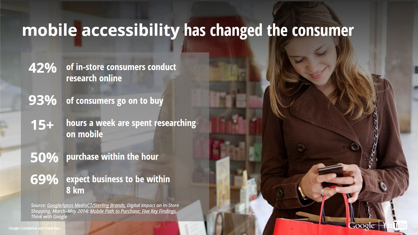 Mobile Accessibility has changed the consumer